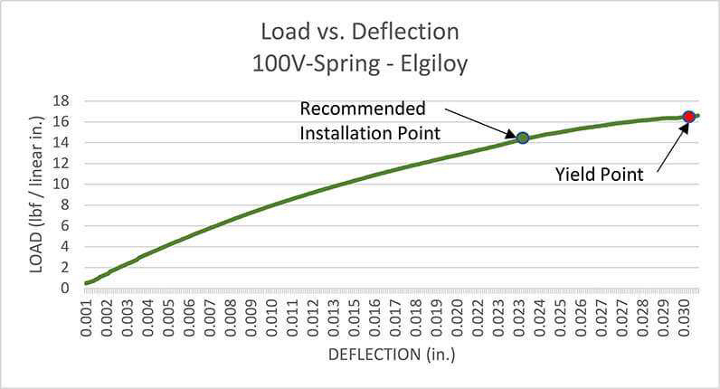 Load Deflection Chart