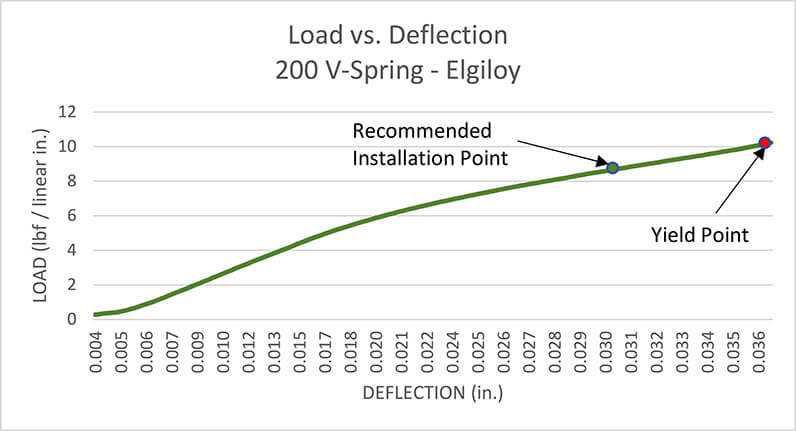 V Spring Load Deflection Chart