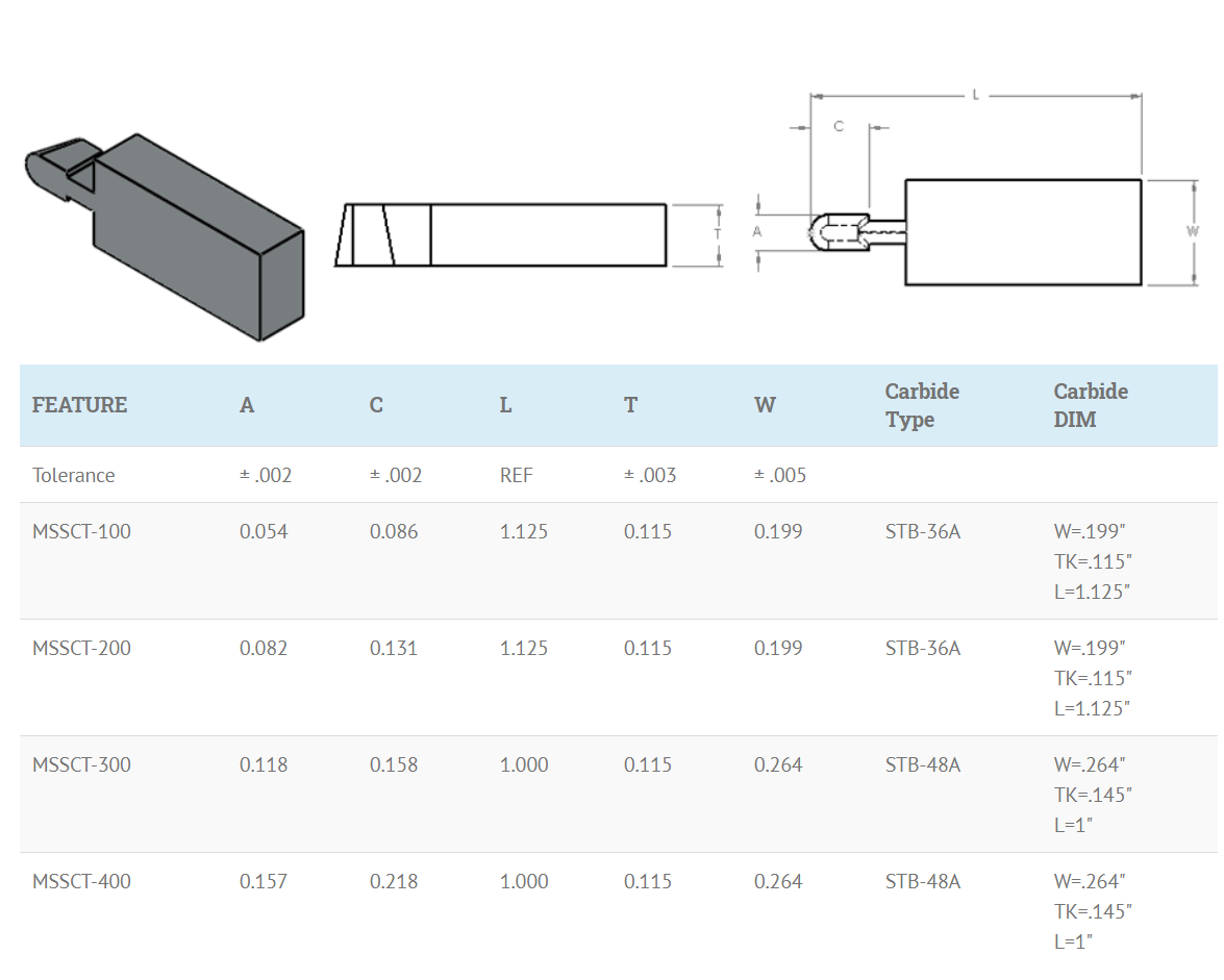 Slant coil spring groove cavity tool dimensions chart