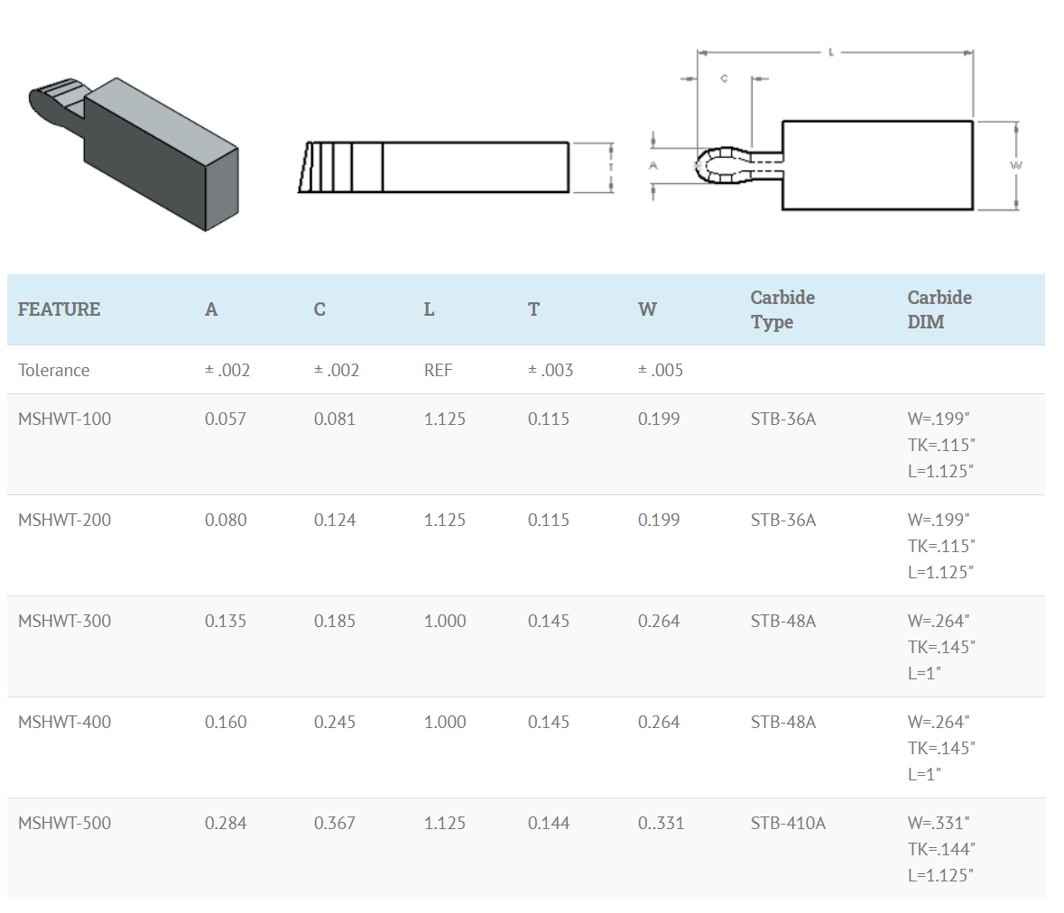 helical spring cavity tool dimensions chart